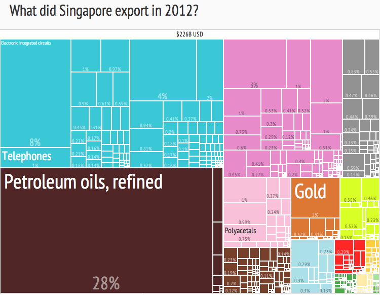 A breakdown of Singapore's 2012 exports as a Treemap, totalling 226B USD